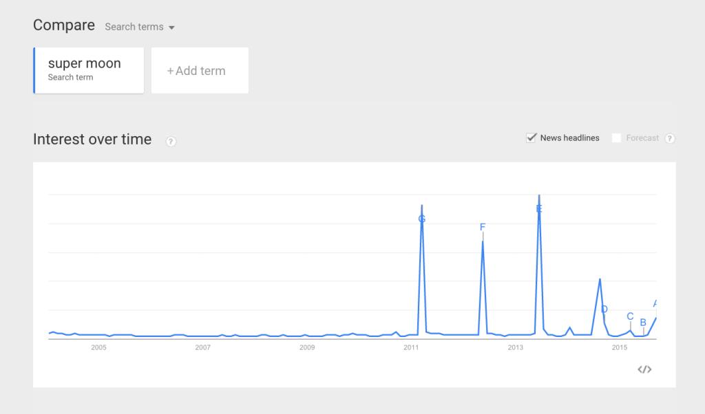 Super Moon Trends on Google